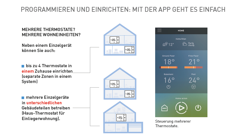 https://lichtschalter24.shop/media/image/e9/b4/4d/thermostat_mehrere.png
